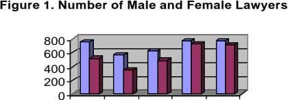 Figure 1. Number of Male and Female Lawyers 800 600 400 200 0