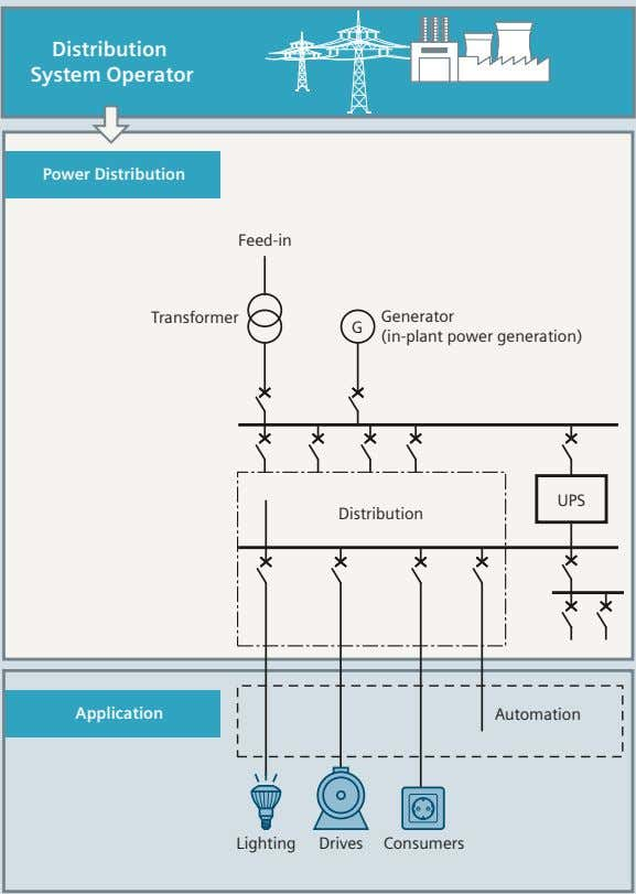 Distribution System Operator Power Distribution Feed-in Transformer Generator G (in-plant power generation) UPS