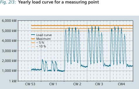 Fig. 2/3: Yearly load curve for a measuring point 6,000 kW 5,000 kW Load curve