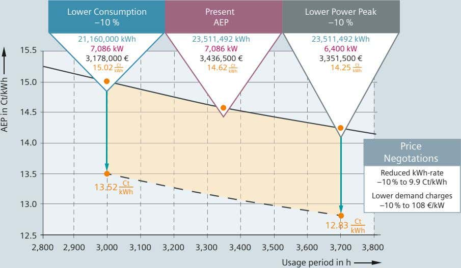 Lower Consumption Present –10 % AEP Lower Power Peak –10 % 21,160,000 kWh 23,511,492 kWh