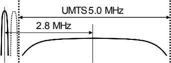 UMTS5.0 MHz 2.8 MHz