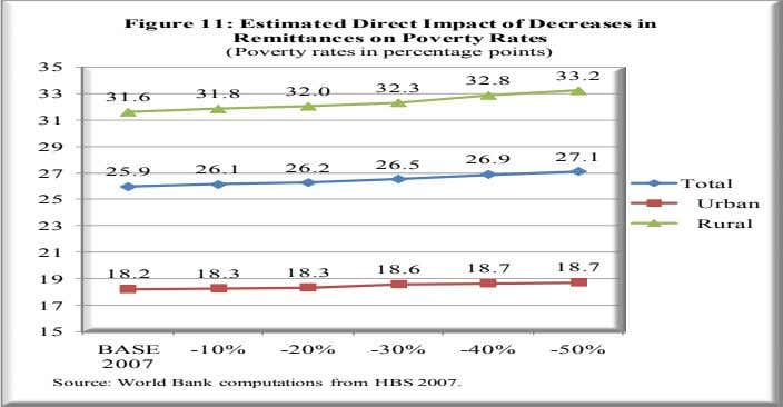 Figure 11: Estimated Direct Impact of Decreases in Remittances on Poverty Rates (Poverty rates in