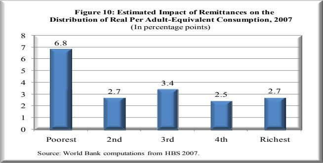Figure 10: Estimated Impact of Remittances on the Distribution of Real Per Adult-Equivalent Consumption, 2007