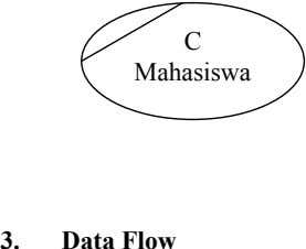 C Mahasiswa 3. Data Flow
