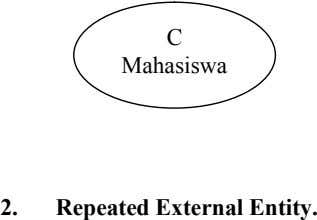 C Mahasiswa 2. Repeated External Entity.