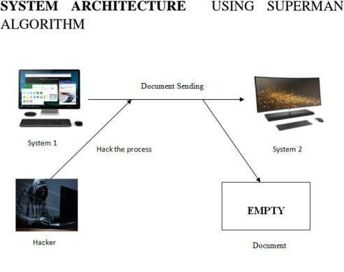 SYSTEM ARCHITECTURE USING SUPERMAN ALGORITHM