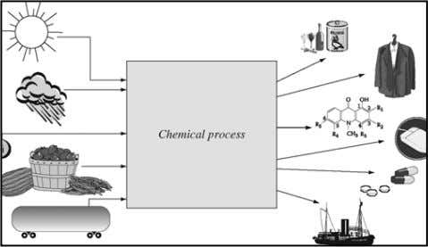 processes converting the raw material into desired product. Figure 1.1: Chemical process 1.2 Units and Dimensions