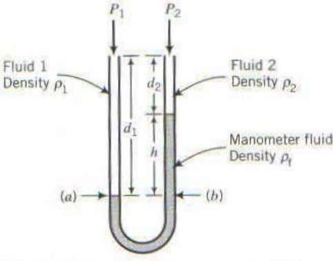 any tw o points at th e same height in a continuous fluid. Fig ure 1.5: