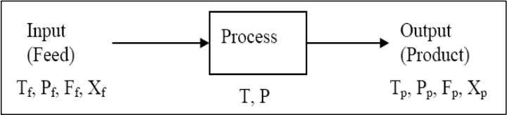 eady-state or transient. 2 .3 The General Balance Equation Figure 2.1: Process balance A balance on