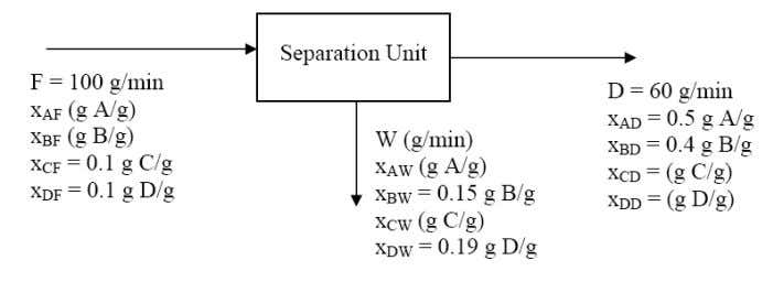 process flowchart for a separation unit at steady state: N umbe r of unknowns = 7
