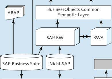 BusinessObjects Common ABAP Semantic Layer SAP BW BWA SAP Business Suite Nicht-SAP
