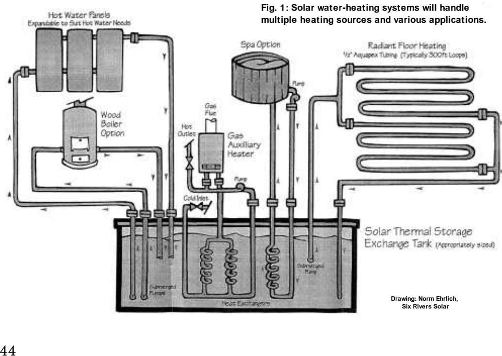 Fig. 1: Solar water-heating systems will handle multiple heating sources and various applications. Drawing: Norm Ehrlich,