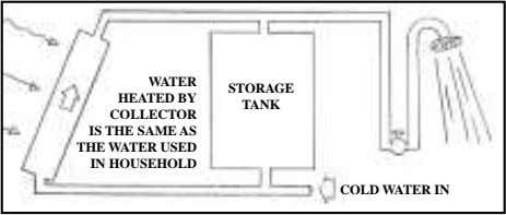 WATER HEATED BY COLLECTOR IS THE SAME AS THE WATER USED IN HOUSEHOLD STORAGE TANK COLD