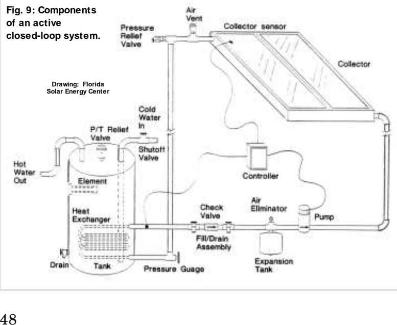 Fig. 9: Components of an active closed-loop system. Drawing: Florida Solar Energy Center 48