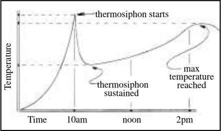 Time thermosiphon starts max thermosiphon temperature reached sustained 10am noon 2pm Temperature
