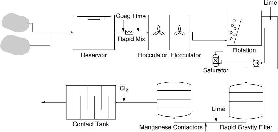 Lime Coag Lime Rapid Mix Flotation Reservoir Flocculator Flocculator Saturator Cl 2 Lime Contact Tank