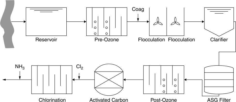 Coag Reservoir Pre-Ozone Flocculation Flocculation Clarifier NH 3 Cl 2 Chlorination Activated Carbon Post-Ozone