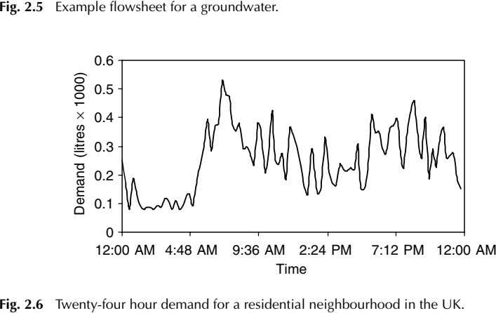 Fig. 2.5 Example flowsheet for a groundwater. 0.6 0.5 0.4 0.3 0.2 0.1 0 12:00