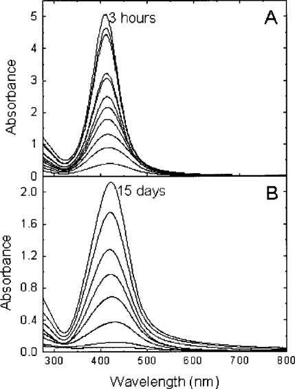 Reduction of silver nanoparticles in DMF 87 Fig.4 Time evolution of UV-visible spectra of Ag colloids