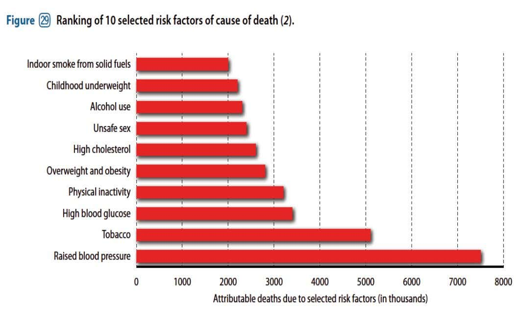 Cardiovascular Risk Factors are the Top 6 Leading Causes of Death