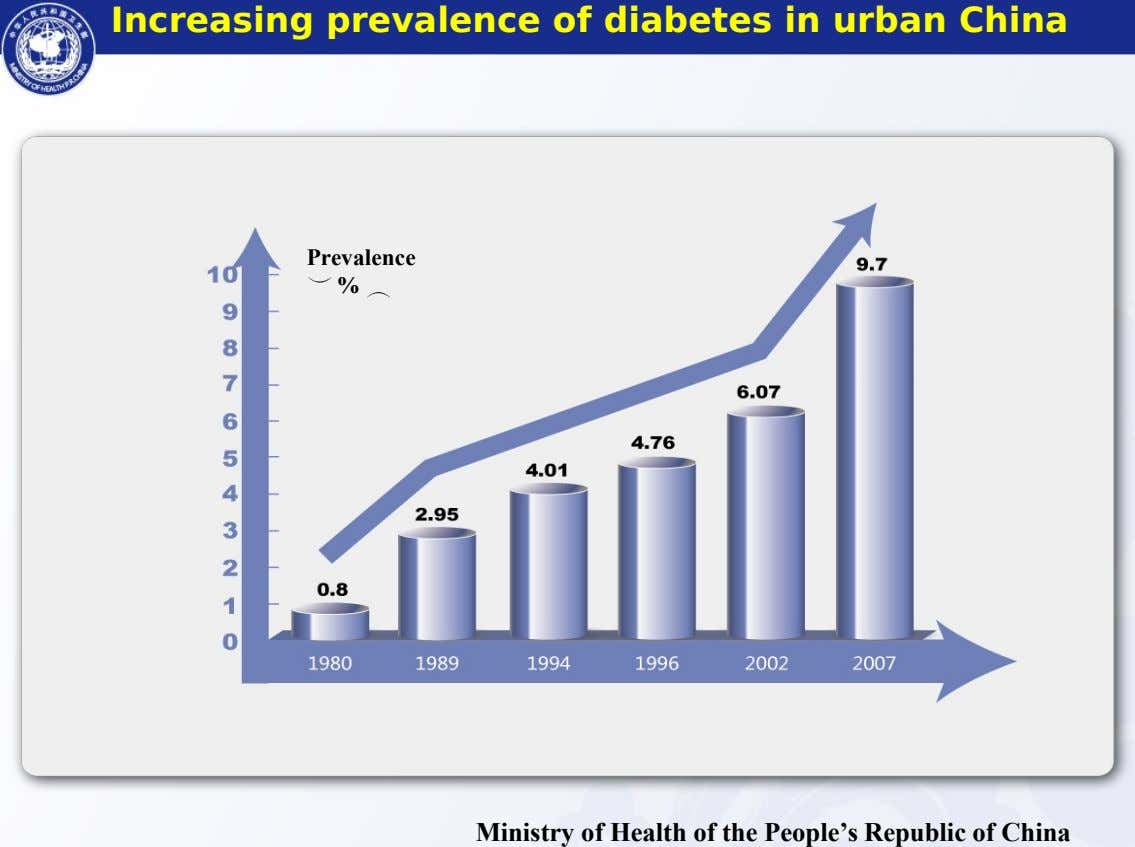 Increasing prevalence of diabetes in urban China 健康危害 健康危害——糖尿病患病率持续增长 糖尿病患病率持续增长 Prevalence % Ministry of Health of