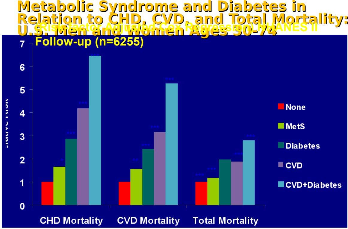 Metabolic Metabolic Syndrome Syndrome and and Diabetes Diabetes inin Relation Relation toto CHD, CHD, CVD, CVD,