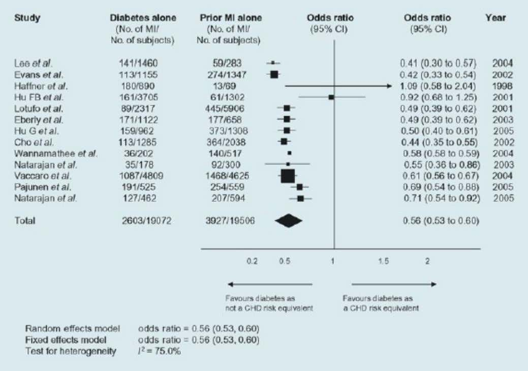 Is DM really a CHD Risk Equivalent? Meta-Analysis of 38,578 subjects (Bulugahapitiya et al. Diabetic Med