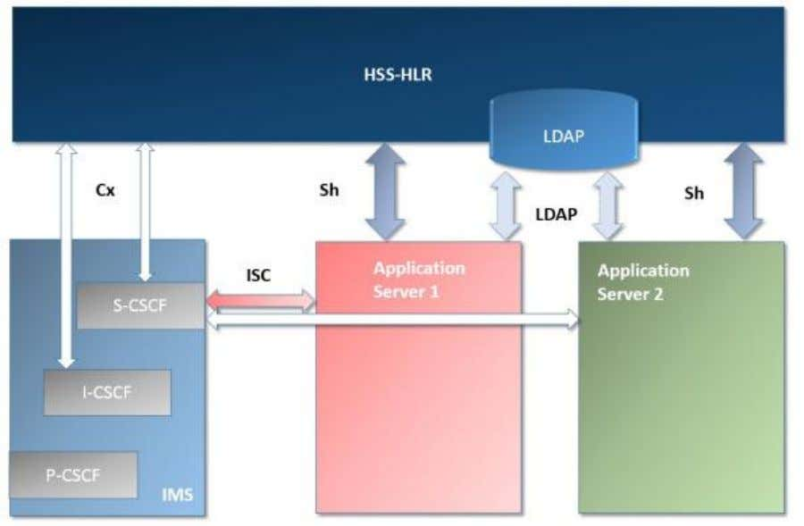 Sh for failover Most probably there will be also two I/S-CSCF. But the flow is complex