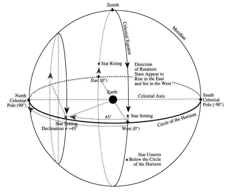 The Celestial Sphere The rising and setting points of celestial bodies (sun, moon, stars, and planets)