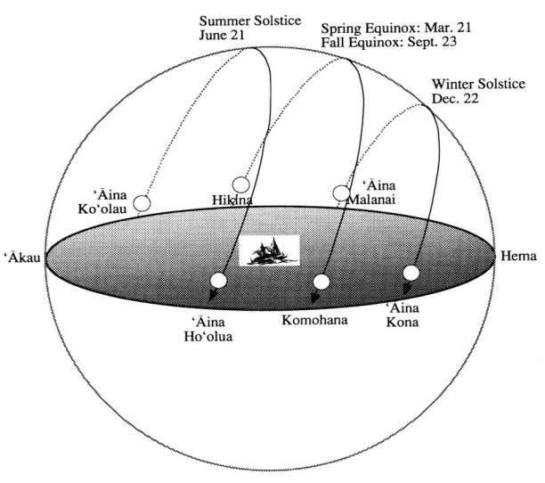The sun rising at different times of the year in Hawai'i How the Moon's Orbiting the