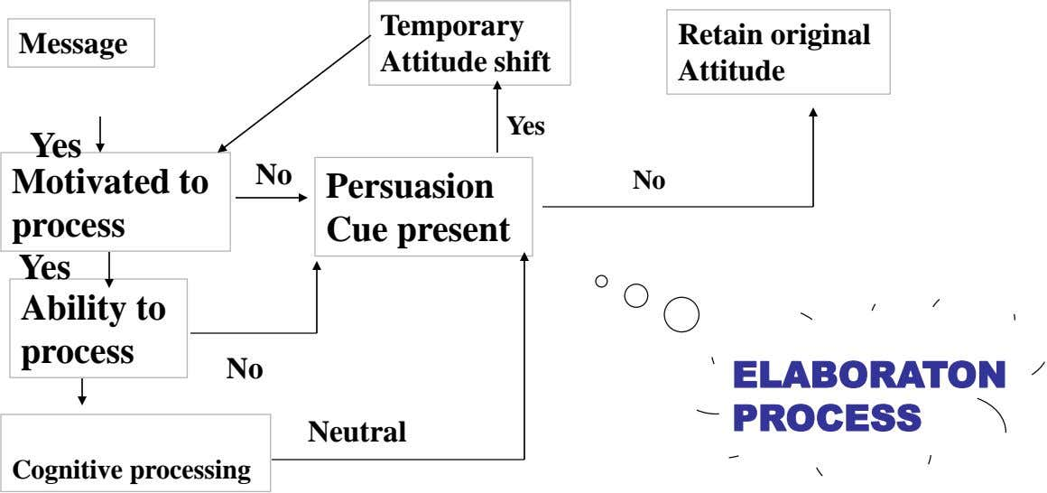 Message Temporary Attitude shift Retain original Attitude Yes Yes Motivated to No process Persuasion Cue present