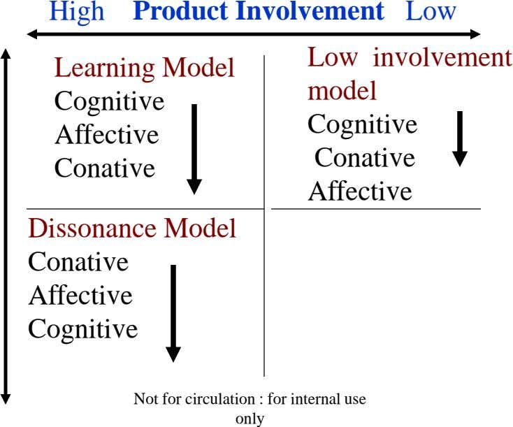 High Product Involvement Low Learning Model Low involvement model Cognitive Cognitive Affective Conative Conative Affective Dissonance