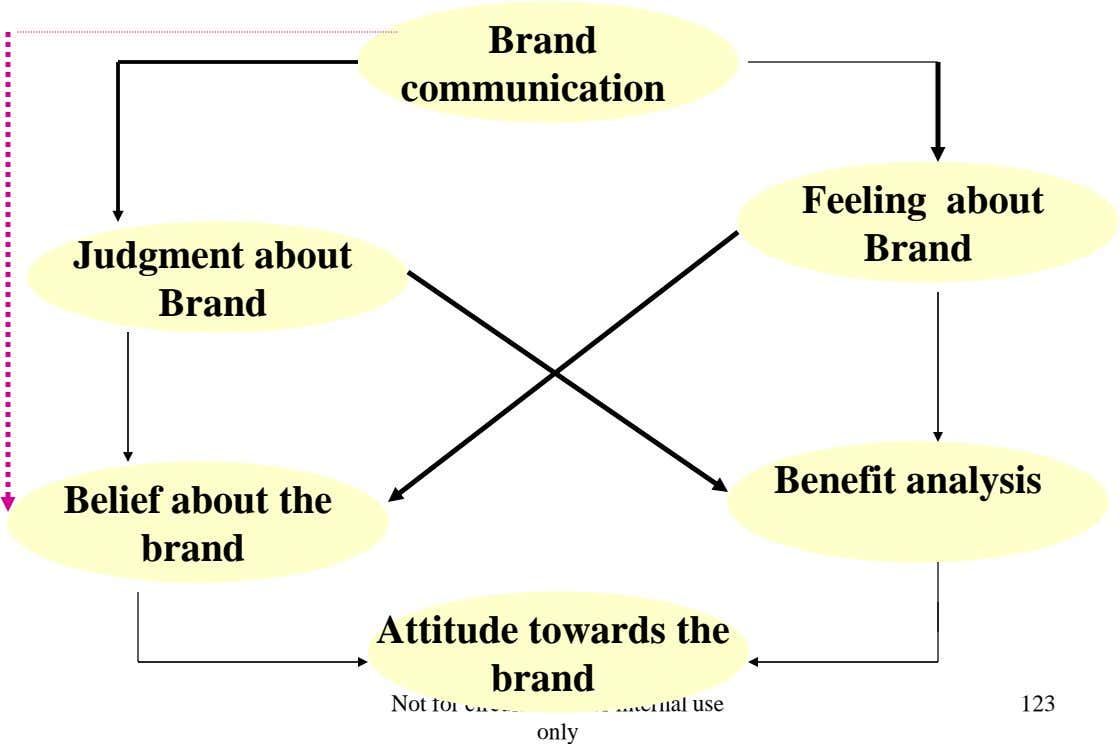 Brand communication Judgment about Brand Feeling about Brand Benefit analysis Belief about the brand Attitude towards