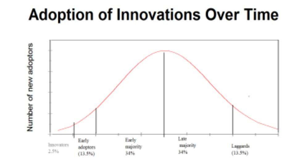 The bell shaped curve illustrates the rate of adoption of a new product. The saturation point