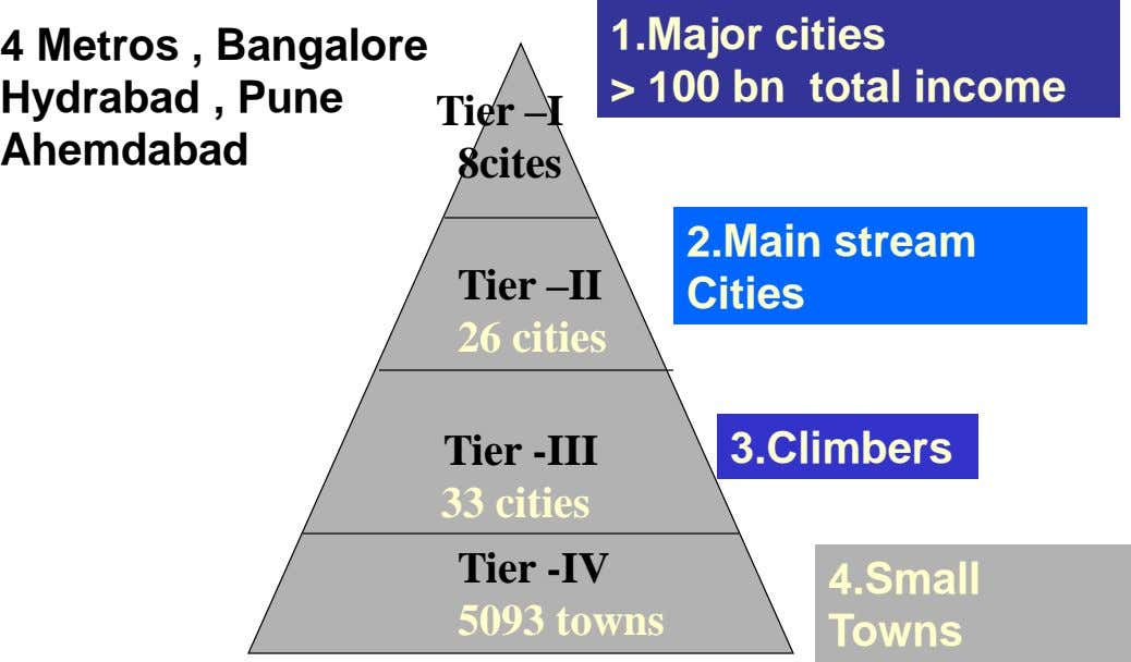 4 Metros , Bangalore Hydrabad , Pune 1.Major cities > 100 bn total income Tier –I