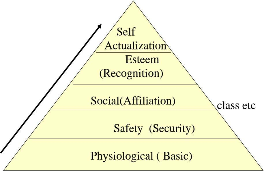 Self Actualization Esteem (Recognition) Social(Affiliation) class etc Safety (Security) Protection, Physiological ( Basic)