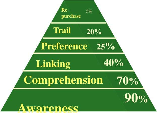 Re 5% purchase Trail 20% Preference 25% Linking 40% Comprehension 70% 90% Awareness