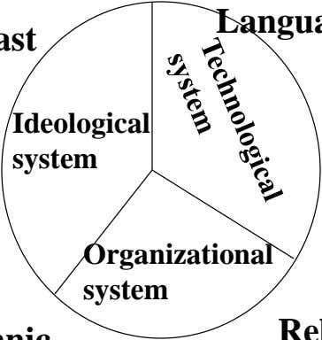 system system Ideological Organizational