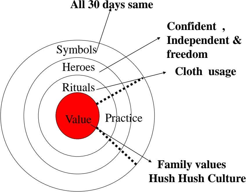 All 30 days same Confident , Independent & Symbols freedom Heroes Cloth usage Rituals Value Practice