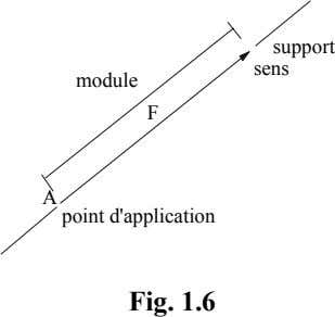 support sens module F A point d'application Fig. 1.6