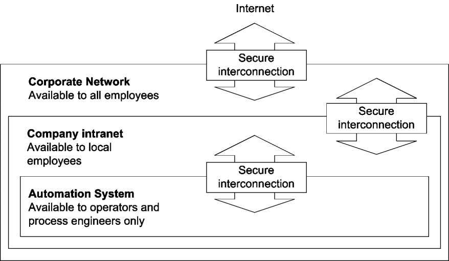 Network Security Zones Section 1 Preparation Figure 5. Network Security Zones • Only authorized users should