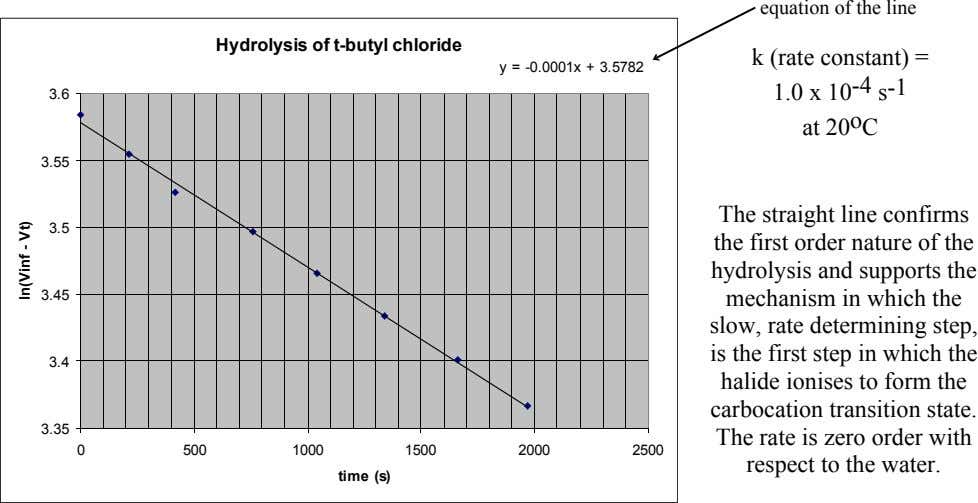 equation of the line Hydrolysis of t-butyl chloride y = -0.0001x + 3.5782 3.6 k