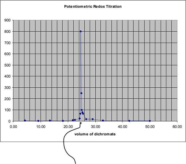 Potentiometric Redox Titration 900 800 700 600 500 400 300 200 100 0 0.00 10.00