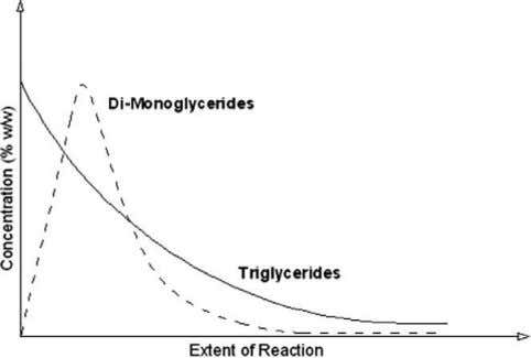 design, because correlation coefficients of the regression Fig. 3. Mono, di and triglyceride trends as a