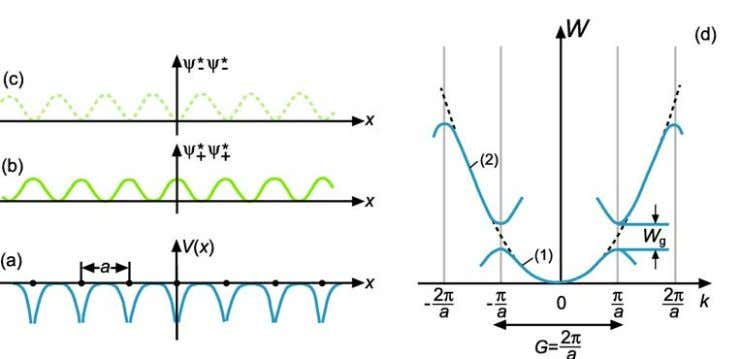 Fig. 4a) Qualitative form of the potential energy V(x) of an electron in a one-dimensional