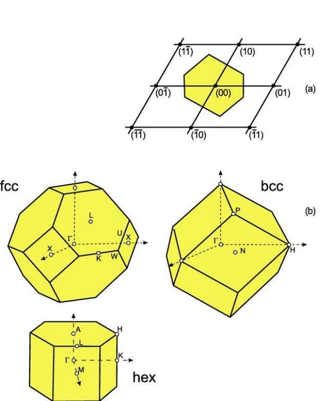 Fig. 5a) Construction of the first Brillouin zone for a plane oblique lattice. The zone