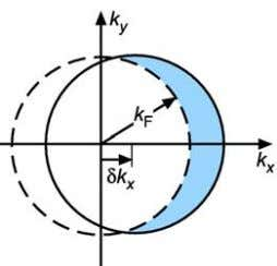 k x due to the superimposed drift velocity (Fig. 12). Fig. 12) Schematic representation of th