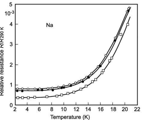 Fig. 13) Electrical resistance of sodium compared to the valu e at 290K as a