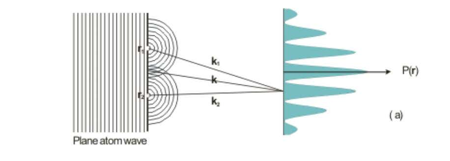 (wave-like) propagation different from classical behaviour. Fig. 1: Double slit (gedanken) experiment with electrons