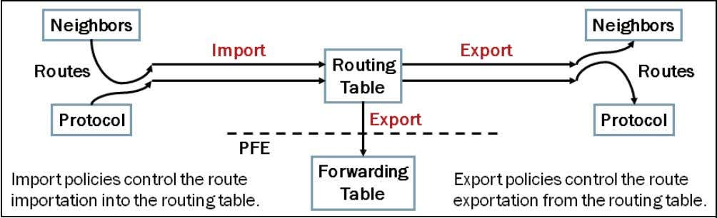 of a routing policy. An Overview of Routing Policy Routing policy allows you to control the